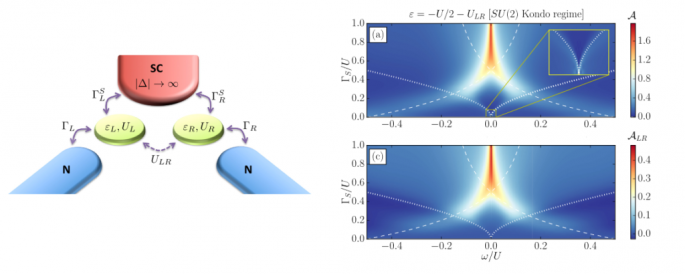 Kondo physics in double quantum dot based Cooper pair splitters